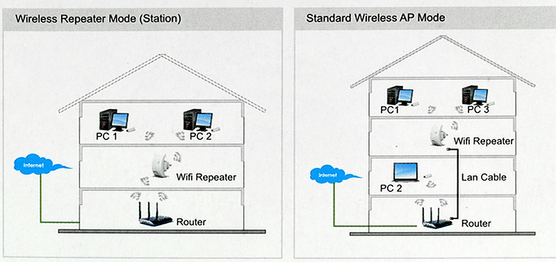 Perbedaan Wireless Roter dan Access Point Broadband